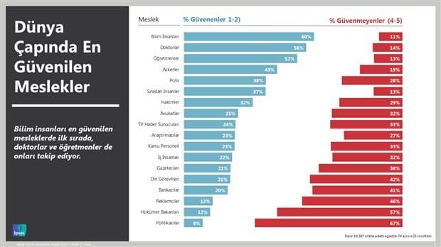Türkiye'de en az güven duyulan meslekler belli oldu: Din adamları ve siyasetçiler