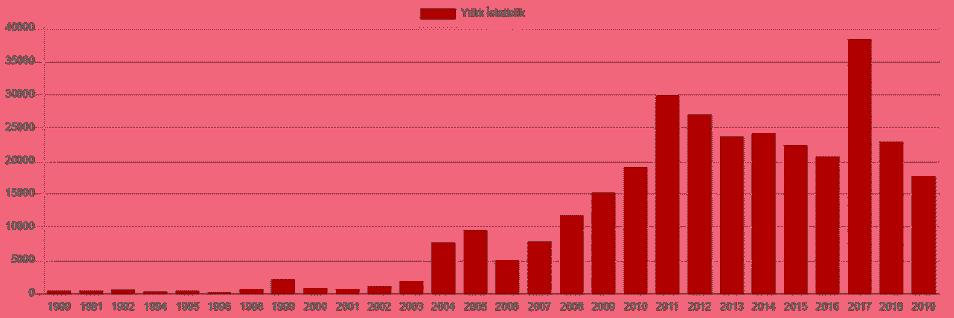 türkiye yıllara göre deprem sayıları