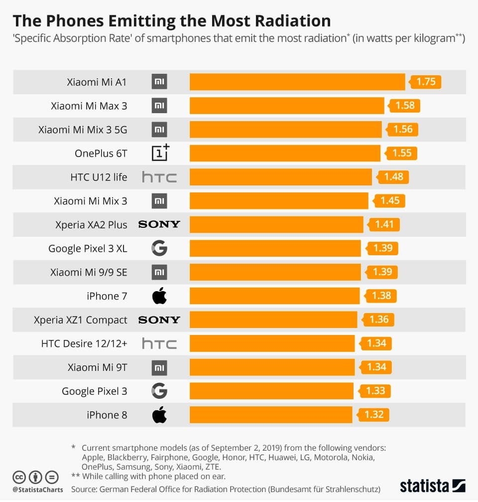 en çok radyasyon yayan telefon modelleri