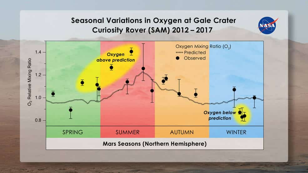 Mars mevsimsel oksijen dalgalanmaları