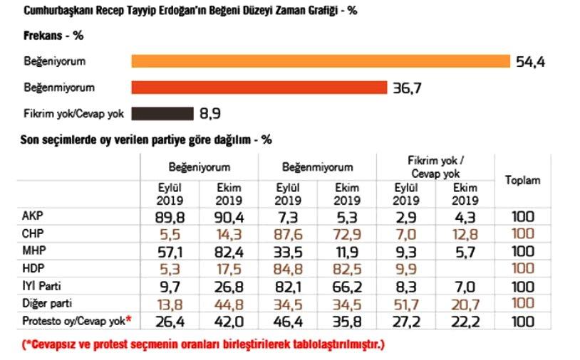 metropoll anketi erdoğan beğeni oranı