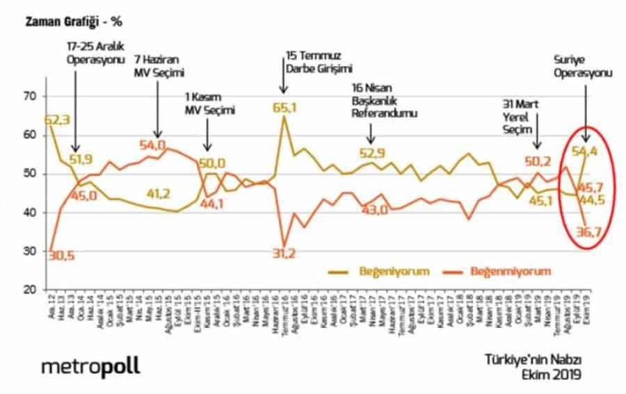 erdoğan beğeni oranı suriye barış pınarı harekatı