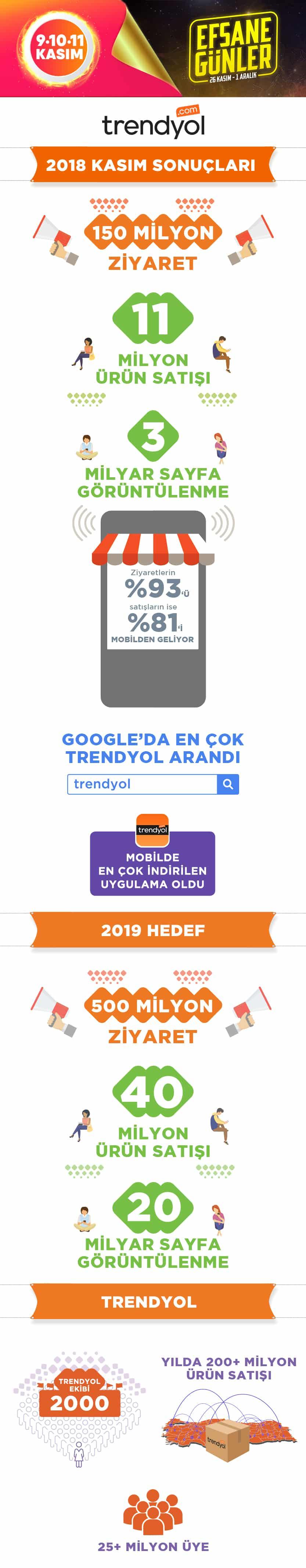 Trendyol büyük indirim günleri infografik
