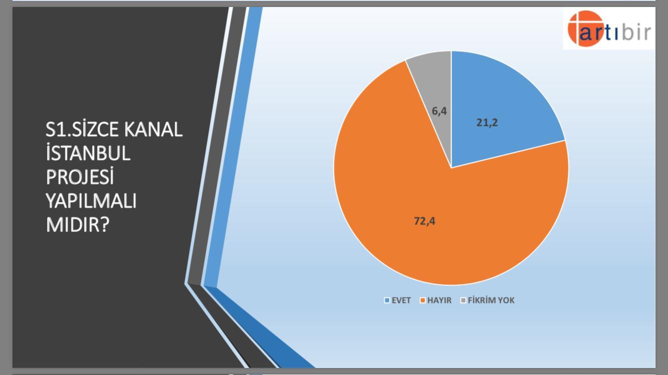 Kanal istanbul anketi