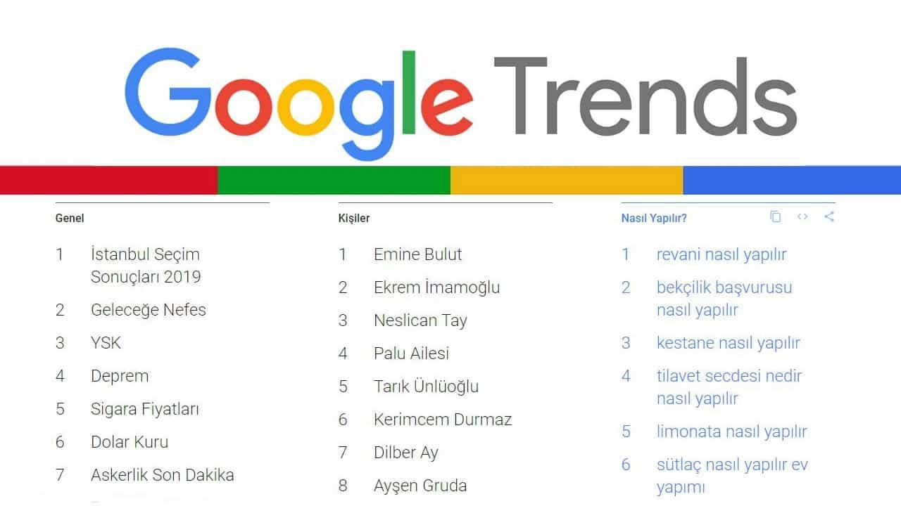 Google arama trendleri: 2019 yılında en çok neleri aradık?