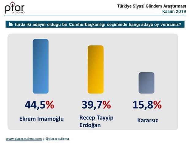 cumhurbaşkanlığı seçim anketi erdoğan imamoğlu