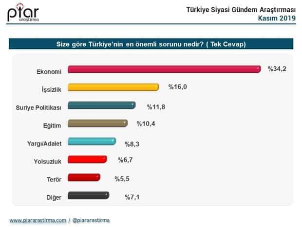 piar araştırma türkiye nin en önemli sorunu ne