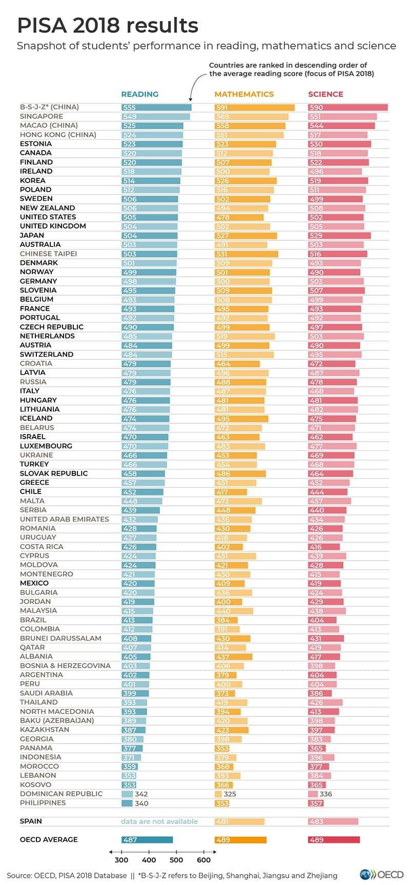 PISA 2018 sonuçları