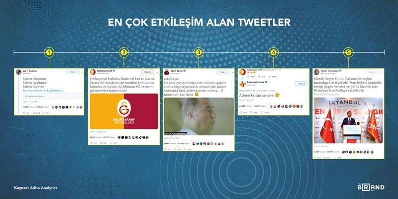 etkileşim alan tweetler