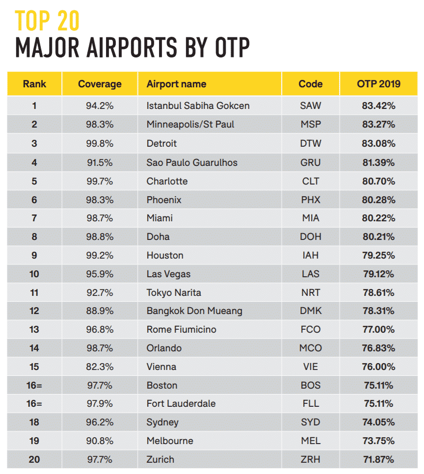 major airports by otp oag report