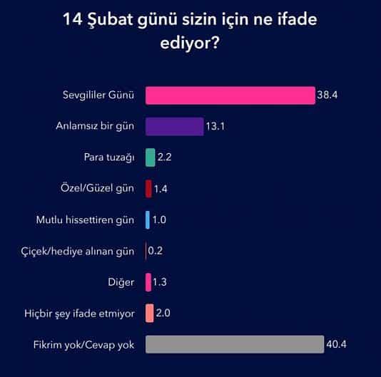 Türkiye'de 14 Şubat ne ifade ediyor?