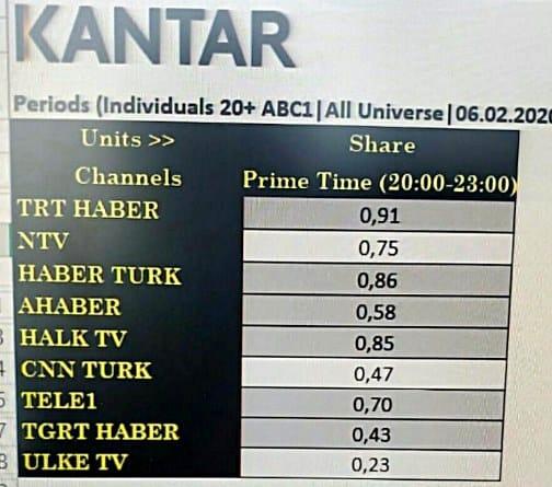 chp boykot cnn türk reytingler