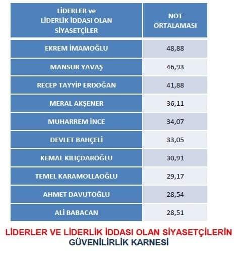 themis anket ekrem imamoğlu mansur yavaş erdoğan