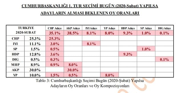 Polimetre son seçim anketi: AKP-MHP ittifakına şok!