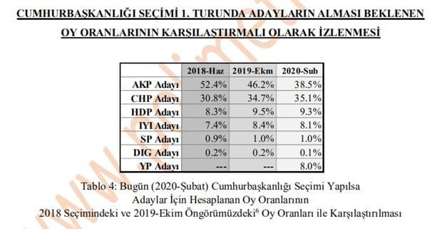 cumhurbaşkanlığı seçimi 1. tur partilere göre oy oranları