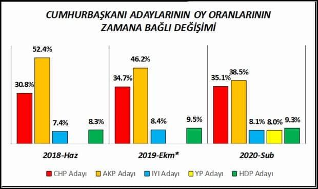 cumhurbaşkanı adayları oy oranlarındaki zamana bağlı değişim