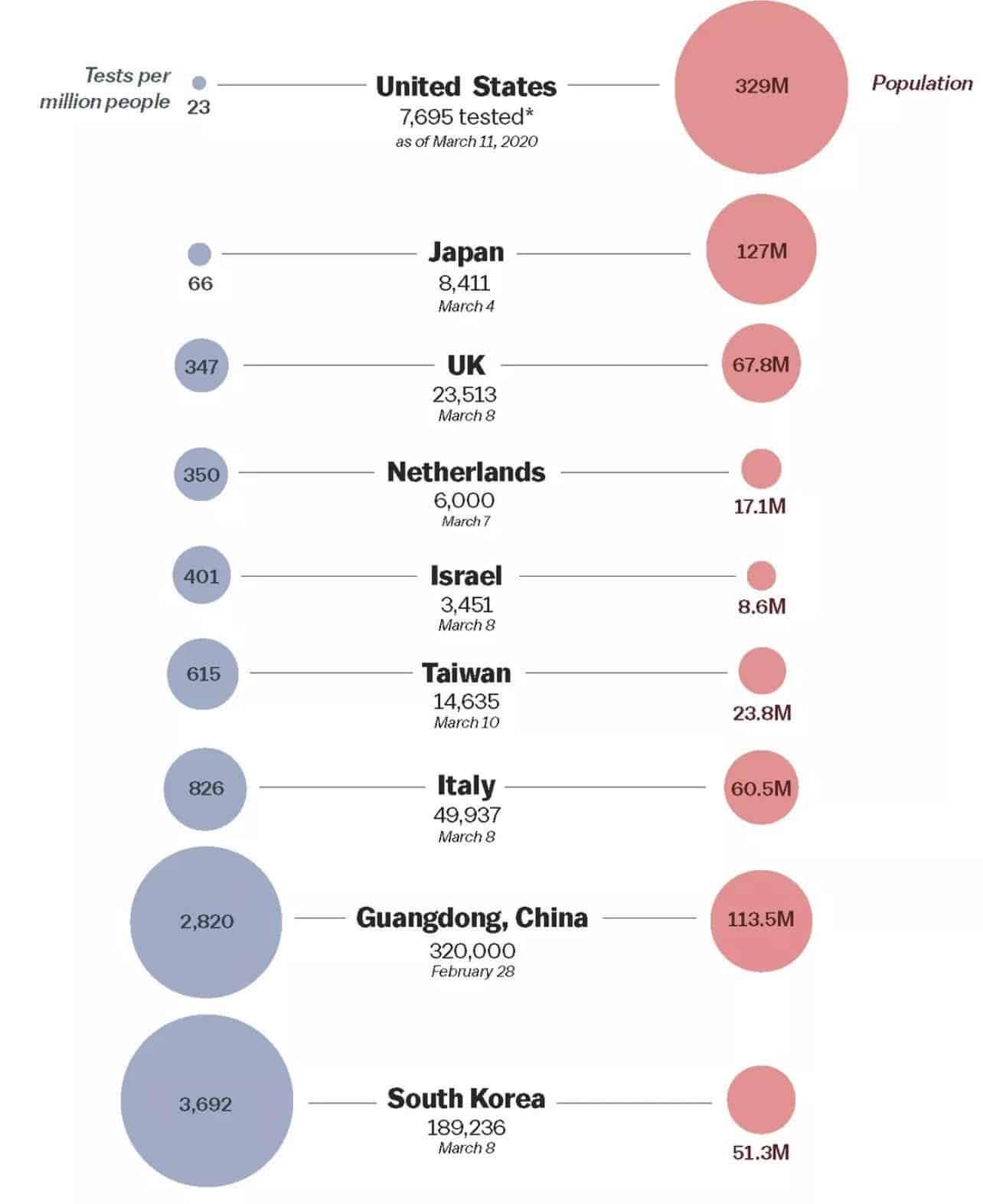 covid 19 tests country ülke test yapan ülkeler