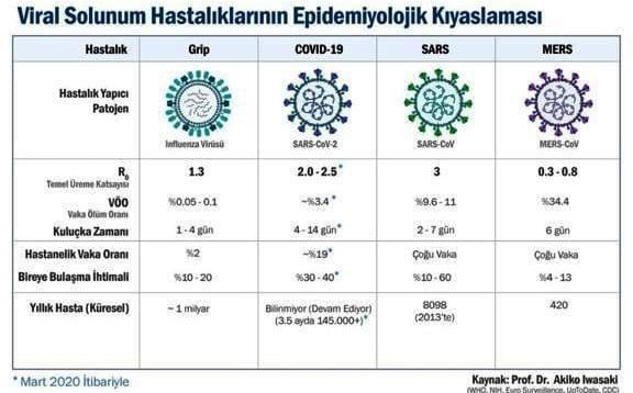 Coronavirüsün bulaştırıcılık oranı nedir?