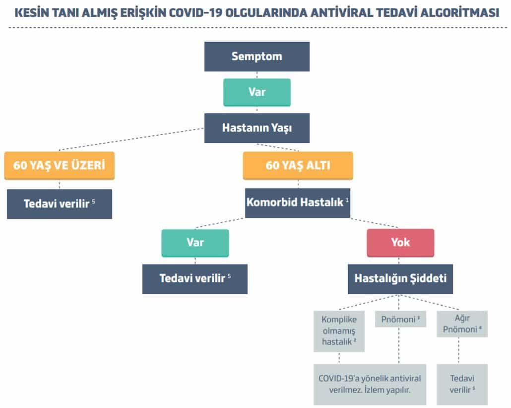 corona virüsü covid 19 antibiyotik tedavisi