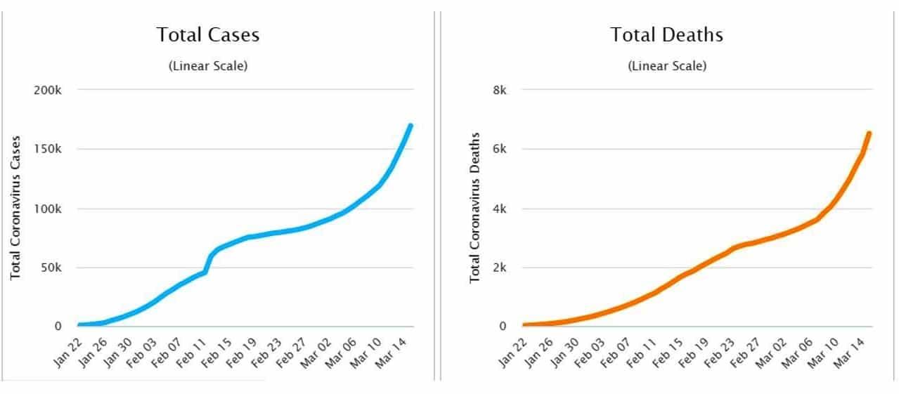 corona virüsü ölüm vaka grafik artış