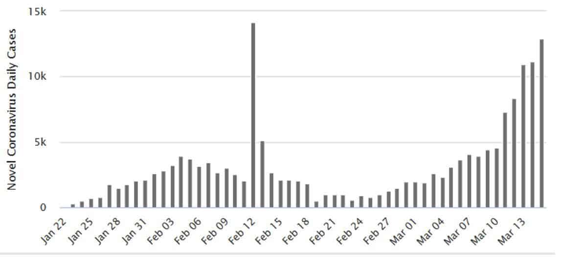 corona pandemi istatistikler covid 19