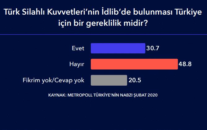 idlib suriye anket