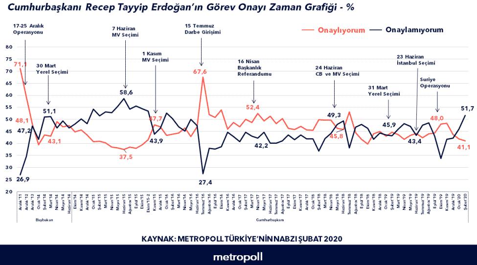 metropoll erdoğan görev onayı zaman grafiği