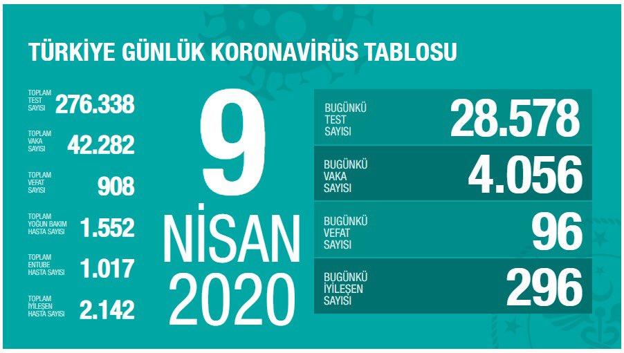 Türkiye corona verileri: Ölüm sayısı 908'e, vaka sayısı 42.282'ye yükseldi