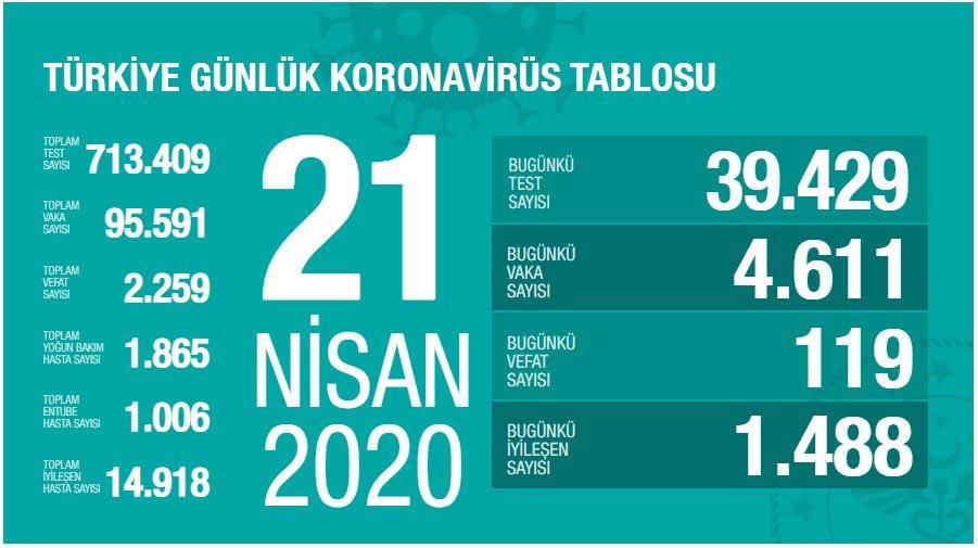 21 nisan türkiye koronavirüs verileri