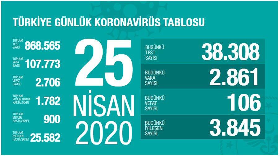 25 Nisan Türkiye corona verileri