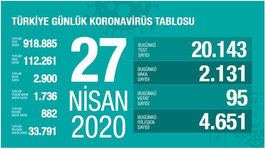 27 Nisan Türkiye corona verileri