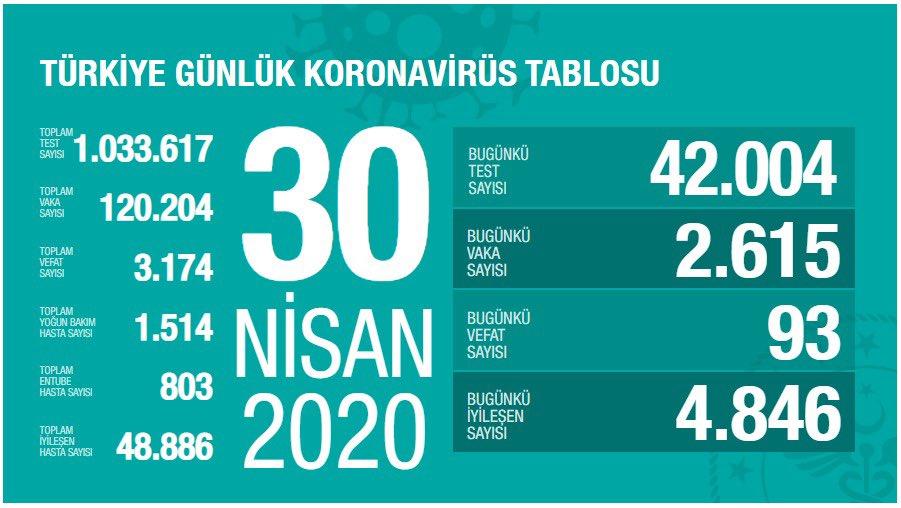 30 nisan türkiye koronavirüs verileri