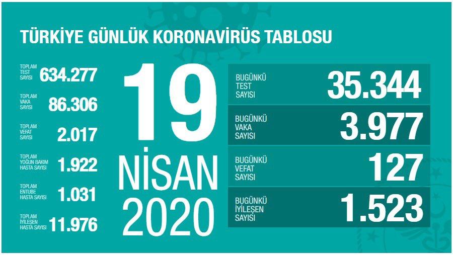 19 Nisan 2020 Türkiye corona verileri: