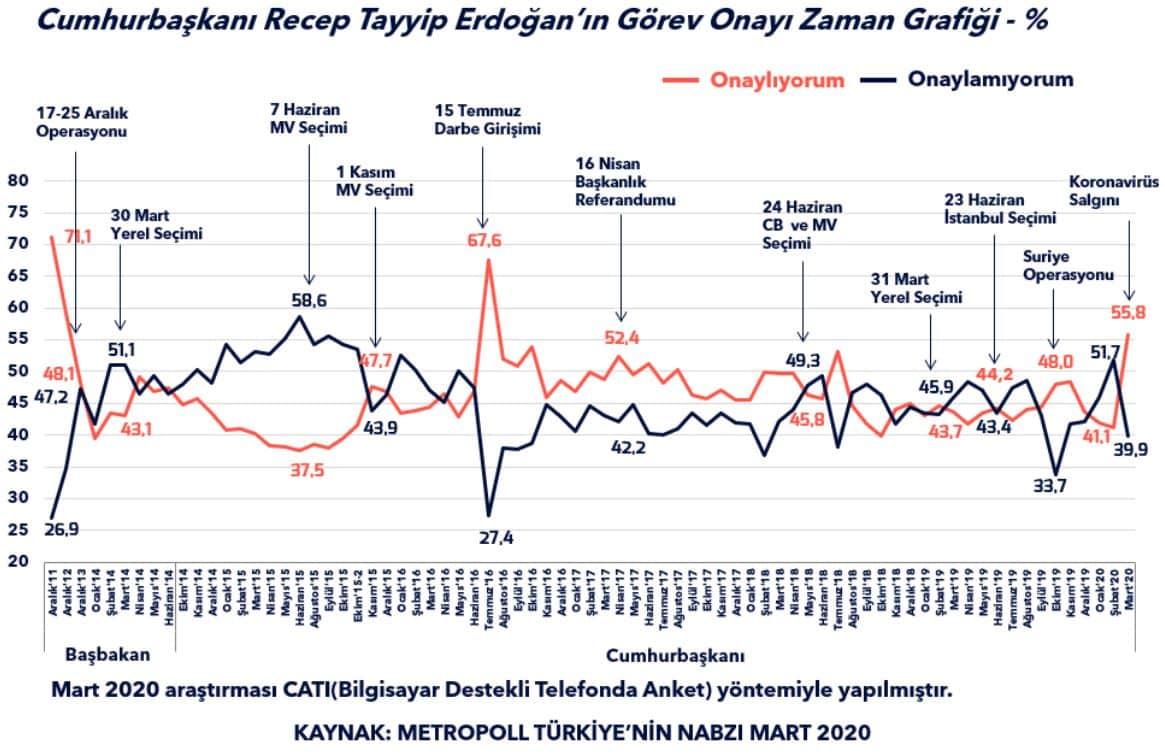 cumhurbaşkanı erdoğan görev onayı aylara göre kıyaslama karşılaştırma metropoll