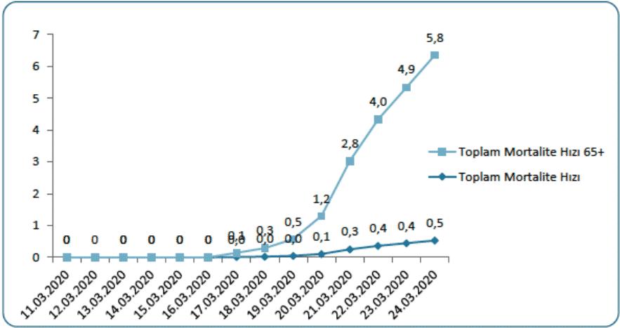 Şekil. Türkiye'de COVID-19 Salgınının ilk haftalarında mortalite hızının 65 yaş üzerinde toplumdan farklı seyrettiğini gösteren diagram.
