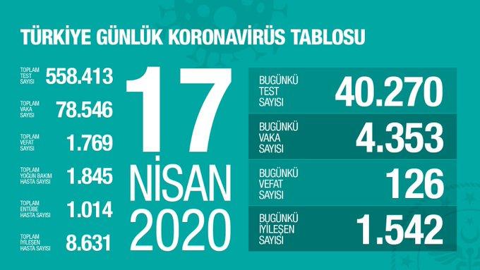 türkiye koronavirüs verileri 17 nisan 2020 fahrettin koca
