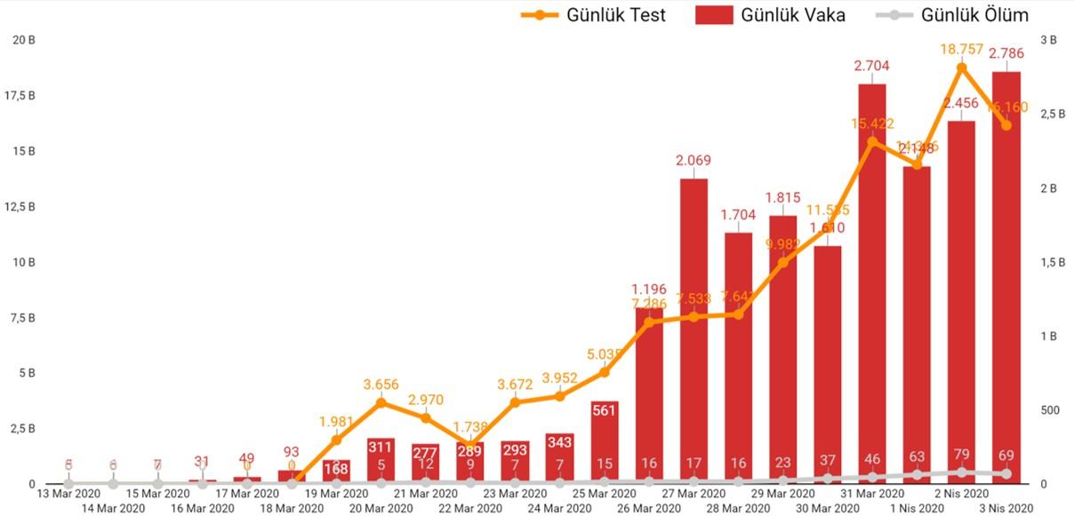 Türkiye günlere göre koronavirüs nedeniyle gerçekleşen ölümler