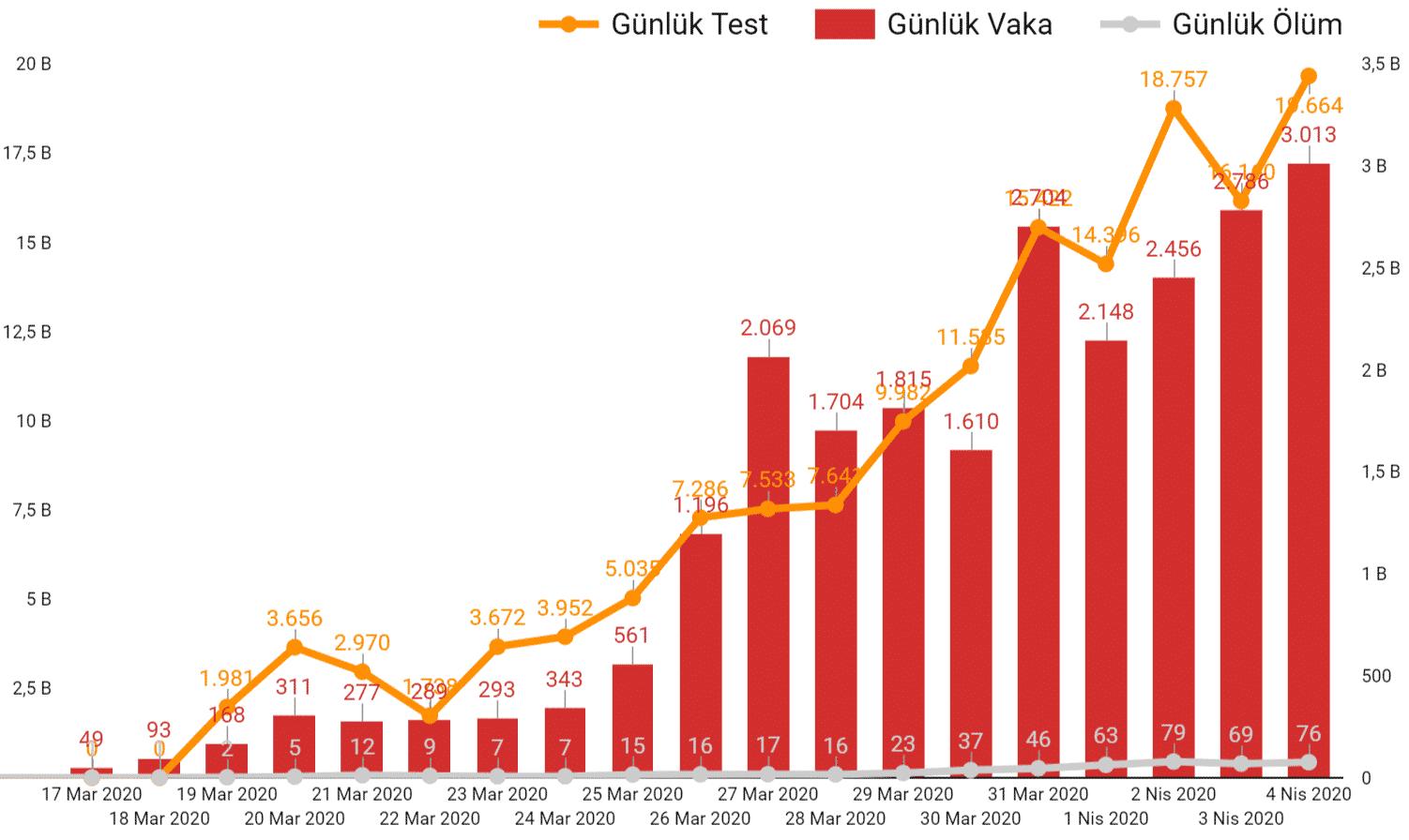 Türkiye günlere göre koronavirüs salgını nedeniyle gerçekleşen ölüm ve vakalar