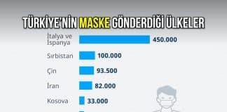 Türkiye nin maske ve tıbbi malzeme yardımı yaptığı ülkeler