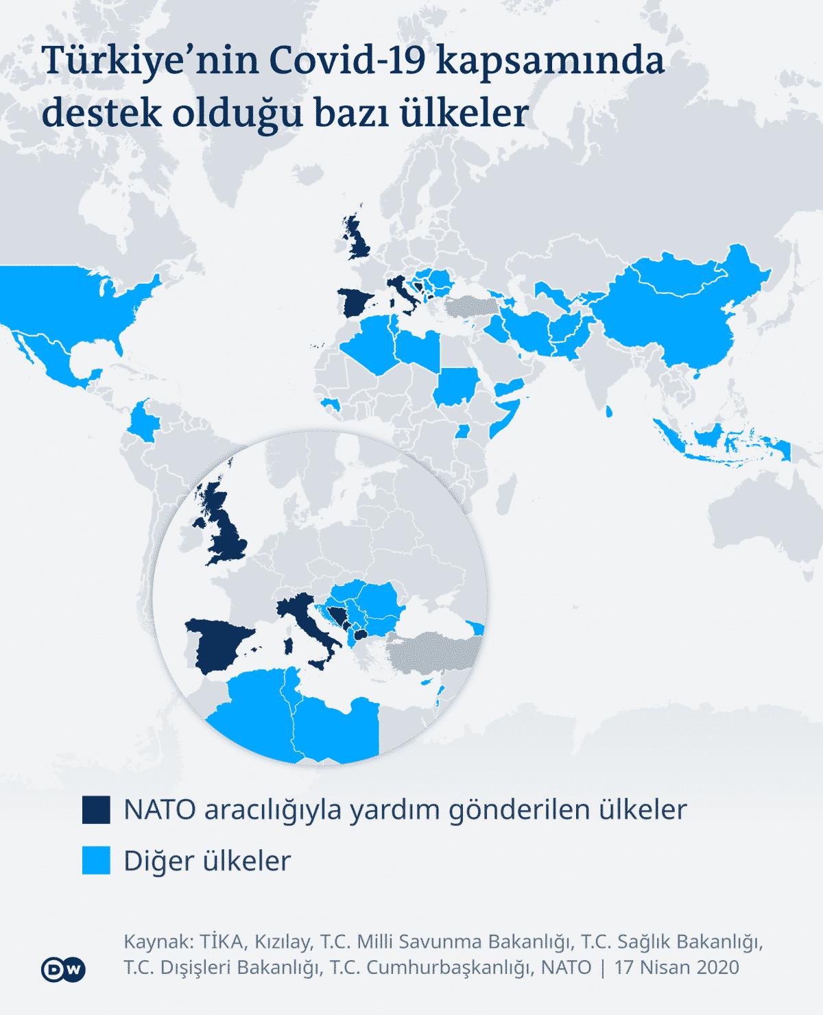 türkiye tıbbi malzeme yardımı ülkeler