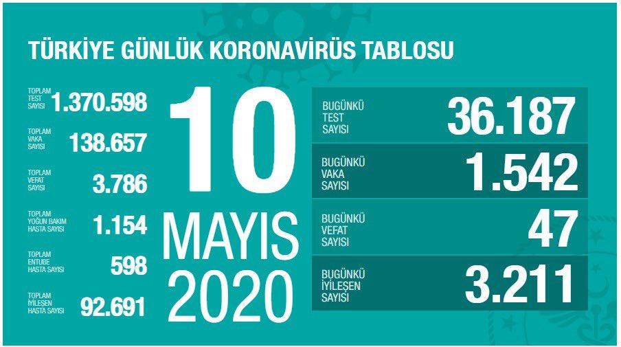 10 mayıs koronavirüs vaka sayı