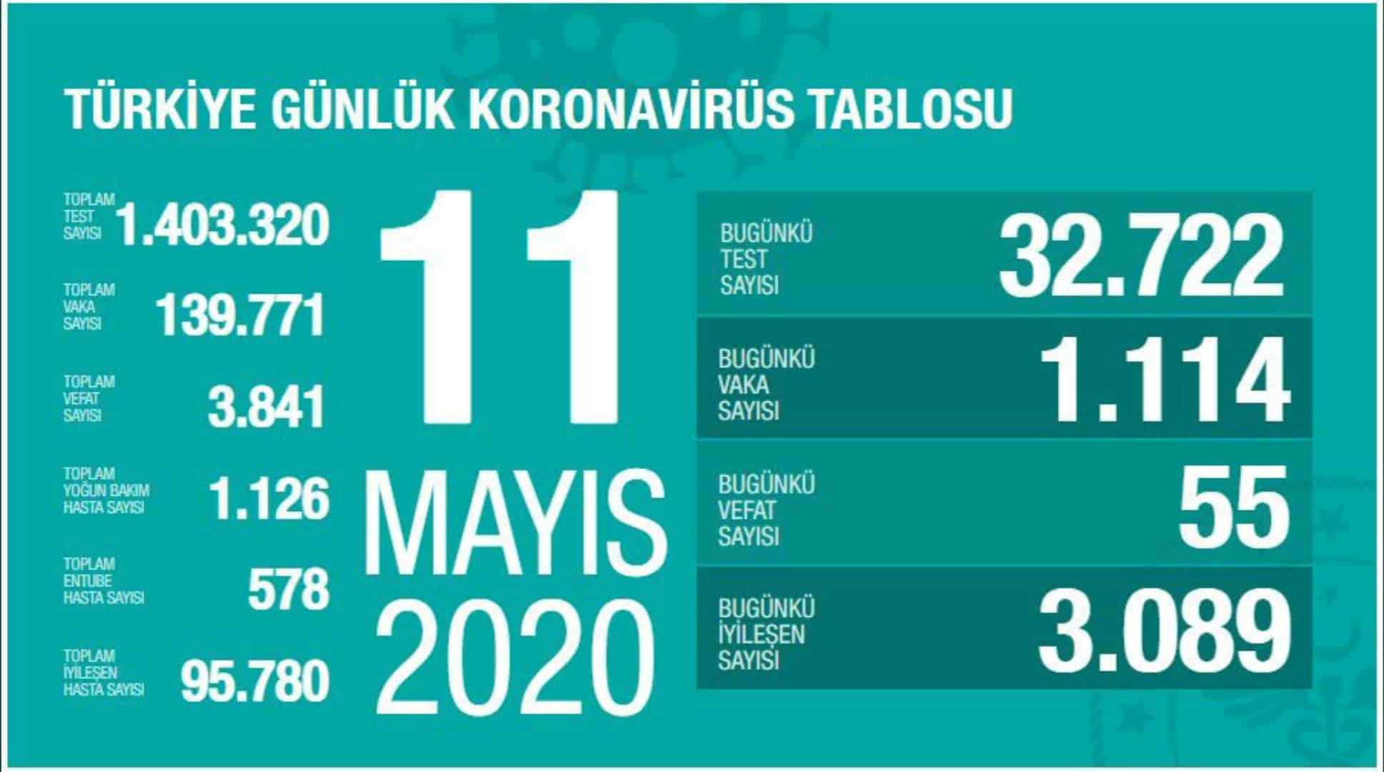 11 Mayıs Türkiye koronavirüs verileri: