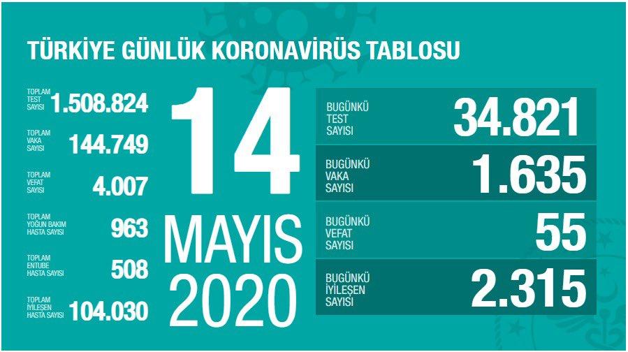 14 Mayıs Türkiye koronavirüs verileri açıklandı!