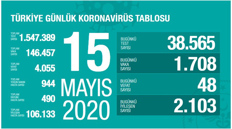 15 Mayıs Türkiye koronavirüs verileri