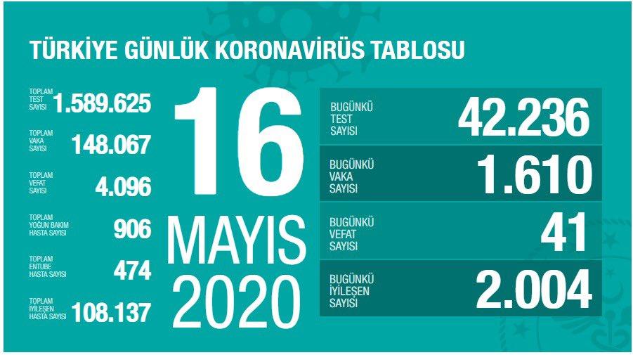 16 Mayıs Türkiye koronavirüs verileri açıklandı!