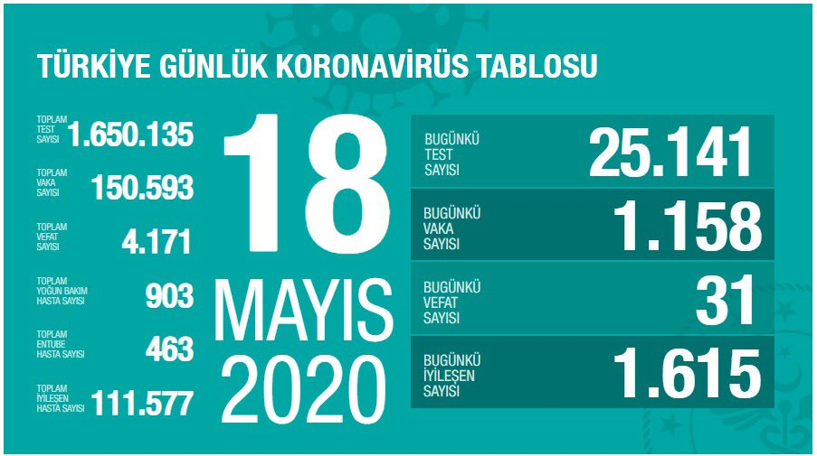 18 Mayıs Türkiye koronavirüs verileri