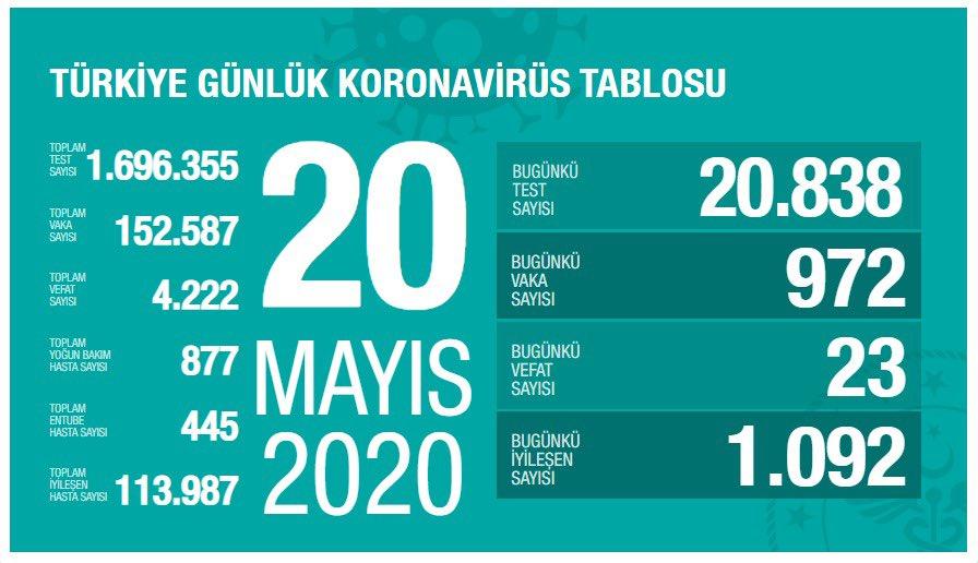 20 Mayıs koronavirüs