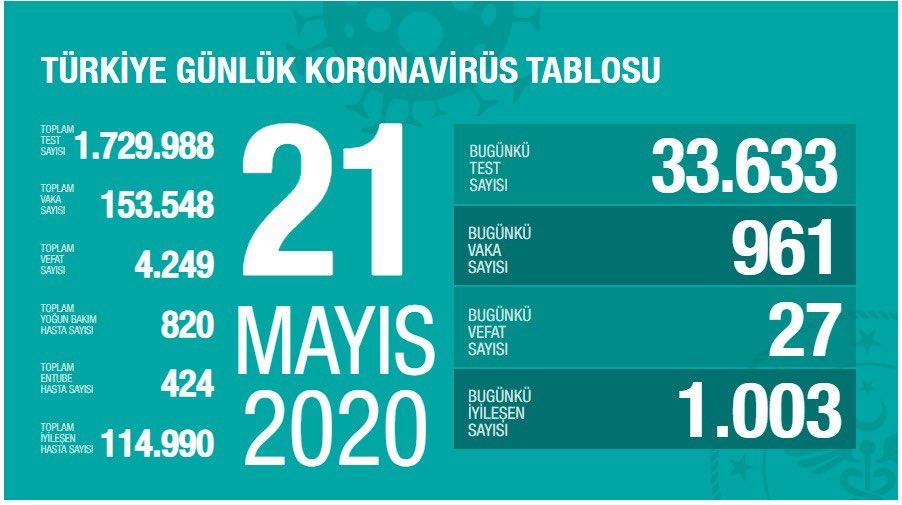 21 Mayıs Türkiye koronavirüs verileri