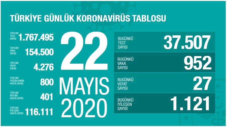 22 Mayıs Türkiye koronavirüs verileri açıklandı!