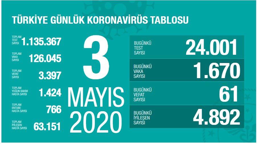 3 Mayıs Türkiye koronavirüs verileri: